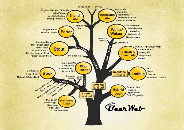 info obrázek k novince Pivní styly v sekci o pivu