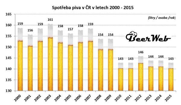 info obrázek k novince Spotřeba piva v ČR (ne)klesá - jsme optimisté
